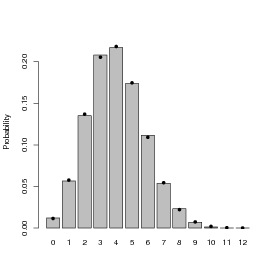 Lab 2: probability distributions, averaging, and Jensen's inequality