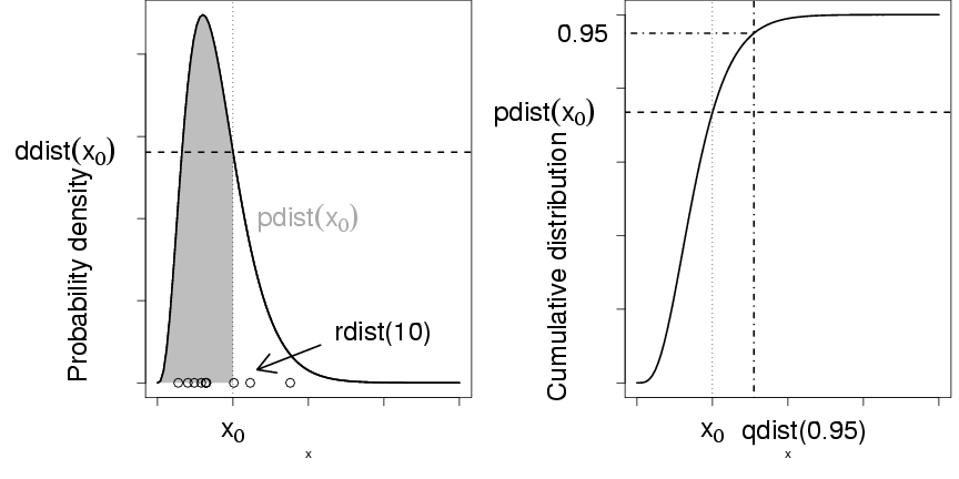 Lab 4: probability distributions, averaging, and Jensen's inequality