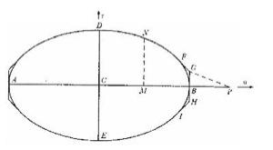 Newton's problem